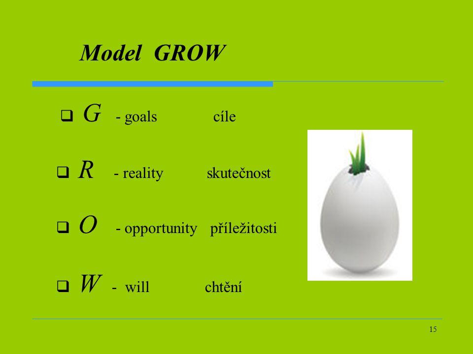 15 Model GROW  W - will chtění  G - goals cíle  R - reality skutečnost  O - opportunity příležitosti