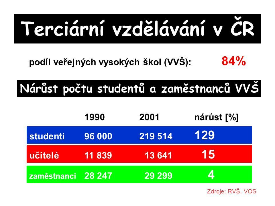 Terciární vzdělávání v ČR podíl veřejných vysokých škol (VVŠ): 84% Nárůst počtu studentů a zaměstnanců VVŠ 19902001nárůst [%] studenti96 000219 514 129 Zdroje: RVŠ, VOS učitelé11 839 13 641 15 zaměstnanci 28 247 29 299 4