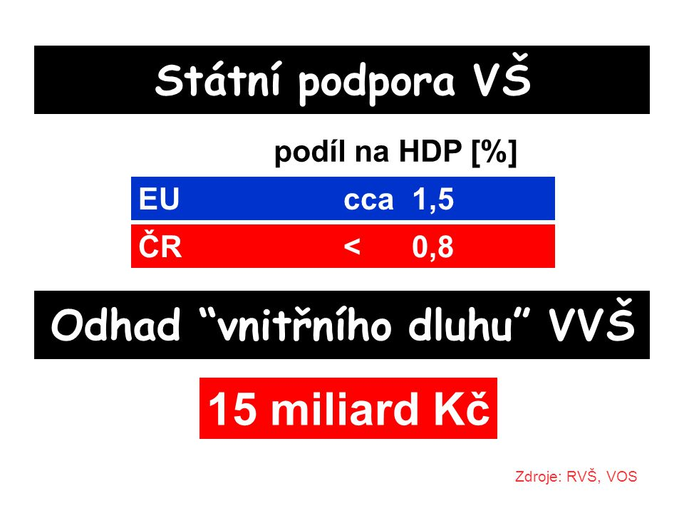 Státní podpora VŠ Zdroje: RVŠ, VOS podíl na HDP [%] EUcca 1,5 ČR < 0,8 Odhad vnitřního dluhu VVŠ 15 miliard Kč