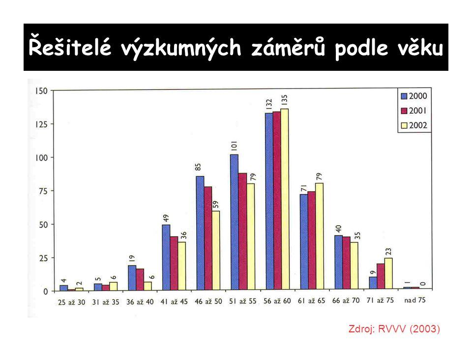 Řešitelé výzkumných záměrů podle věku Zdroj: RVVV (2003)