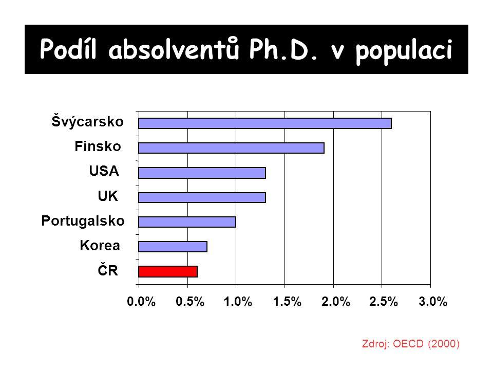Podíl absolventů Ph.D.