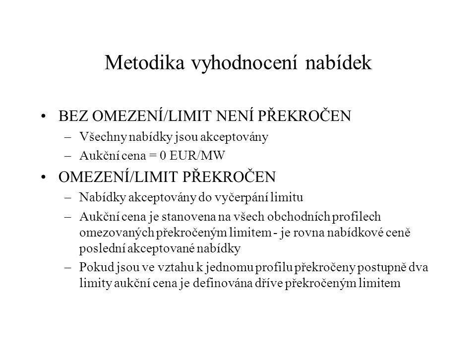 Metodika vyhodnocení nabídek BEZ OMEZENÍ/LIMIT NENÍ PŘEKROČEN –Všechny nabídky jsou akceptovány –Aukční cena = 0 EUR/MW OMEZENÍ/LIMIT PŘEKROČEN –Nabíd