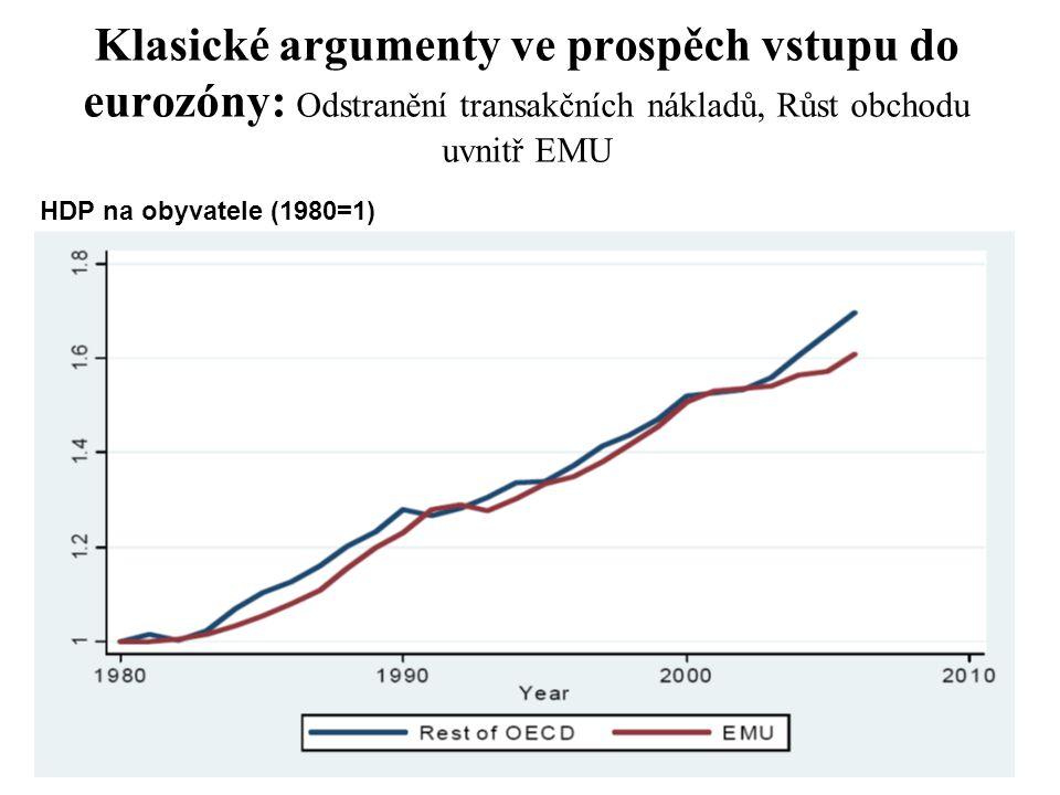 Klasické argumenty ve prospěch vstupu do eurozóny: Odstranění transakčních nákladů, Růst obchodu uvnitř EMU HDP na obyvatele (1980=1)