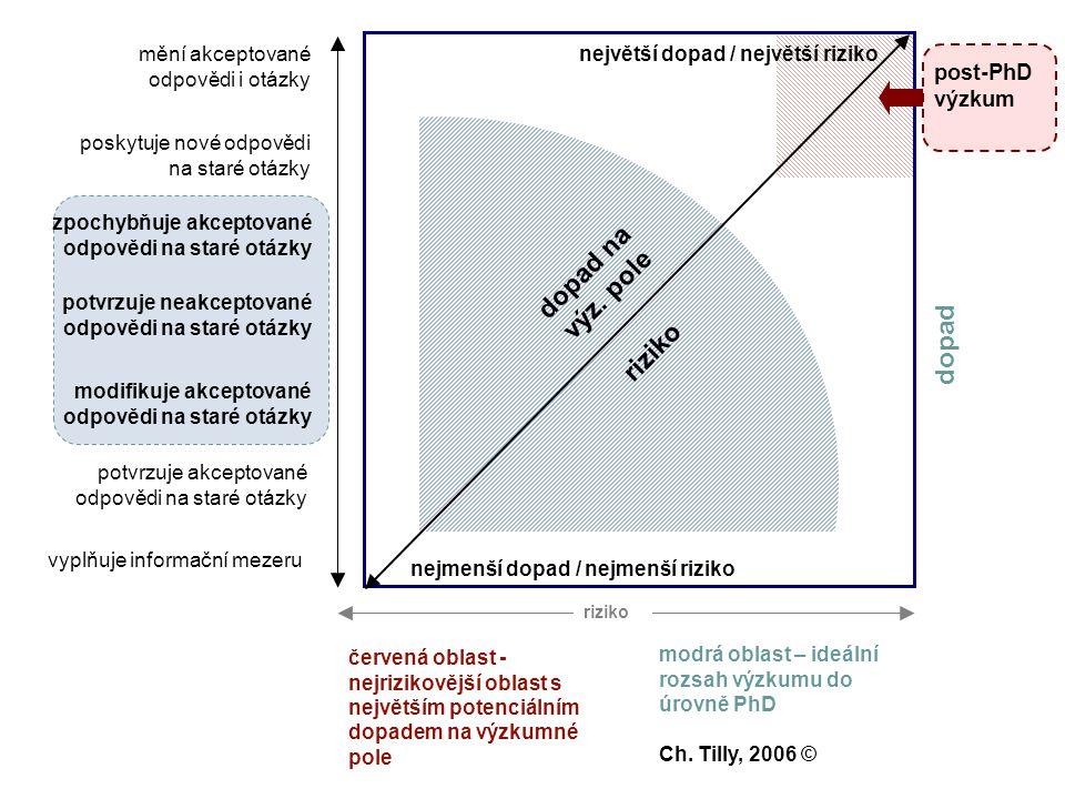 dopad na výz. pole riziko dopad vyplňuje informační mezeru potvrzuje akceptované odpovědi na staré otázky poskytuje nové odpovědi na staré otázky mění