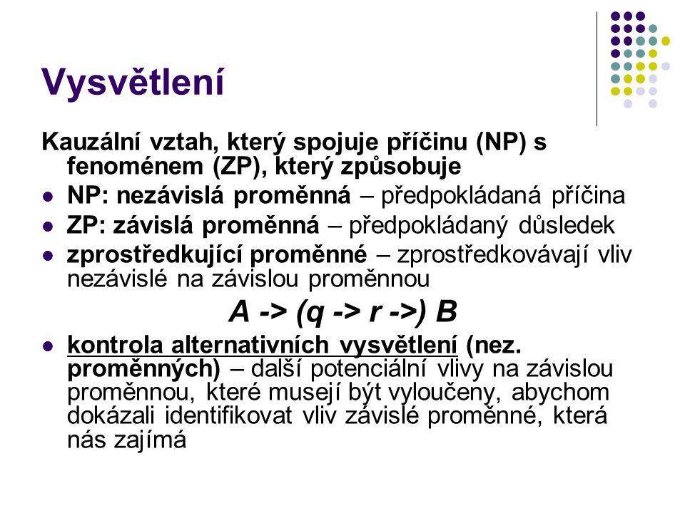 Vysvětlení Kauzální vztah, který spojuje příčinu (NP) s fenoménem (ZP), který způsobuje NP: nezávislá proměnná – předpokládaná příčina ZP: závislá pro