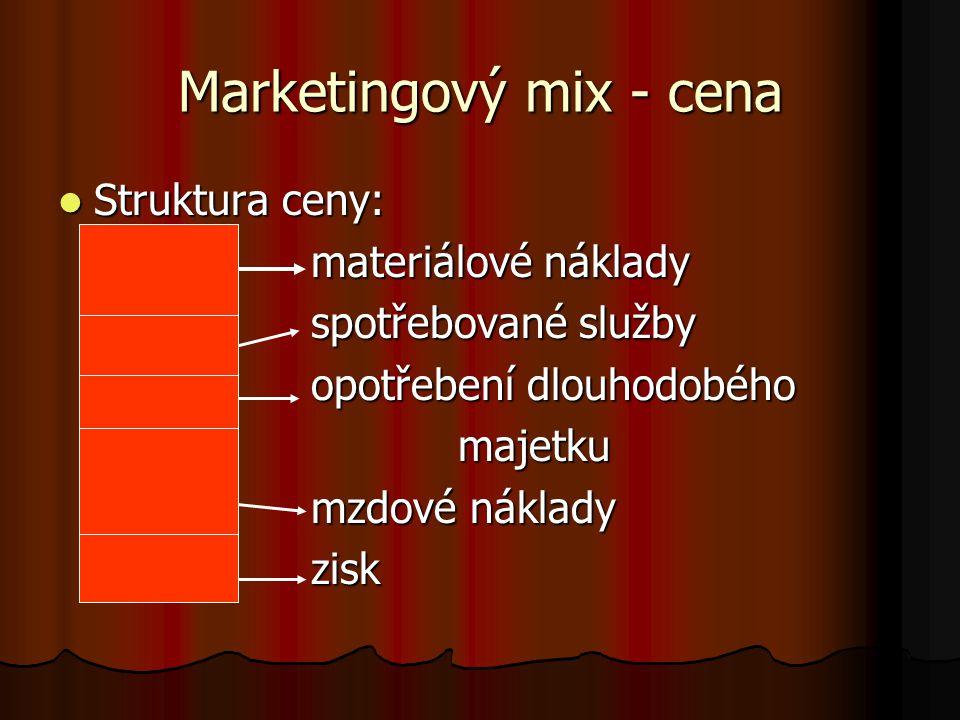 Marketingový mix - cena Struktura ceny: Struktura ceny: materiálové náklady materiálové náklady spotřebované služby spotřebované služby opotřebení dlo