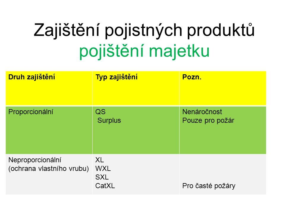 Zajištění pojistných produktů pojištění majetku Druh zajištěníTyp zajištěníPozn.