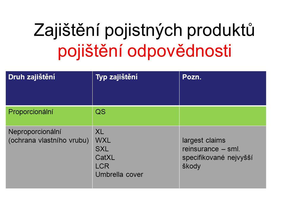 Zajištění pojistných produktů pojištění odpovědnosti Druh zajištěníTyp zajištěníPozn.