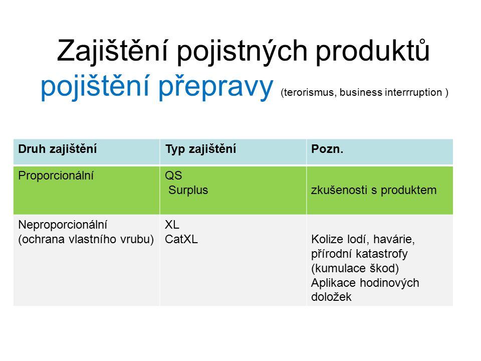 Zajištění pojistných produktů pojištění přepravy (terorismus, business interrruption ) Druh zajištěníTyp zajištěníPozn.