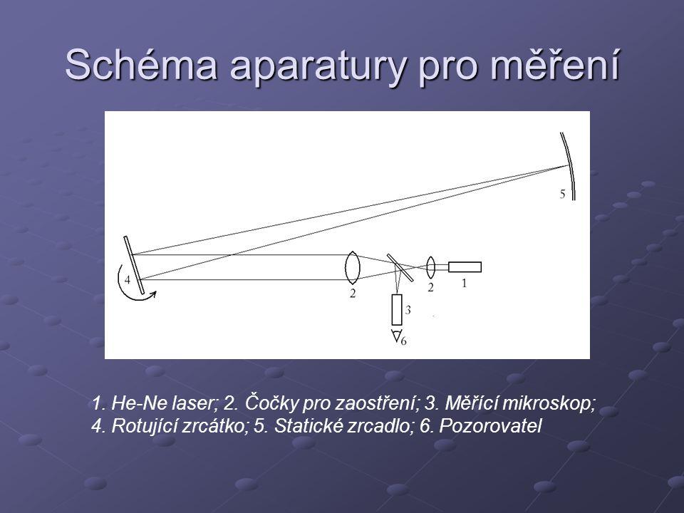Schéma aparatury pro měření 1. He-Ne laser; 2. Čočky pro zaostření; 3. Měřící mikroskop; 4. Rotující zrcátko; 5. Statické zrcadlo; 6. Pozorovatel