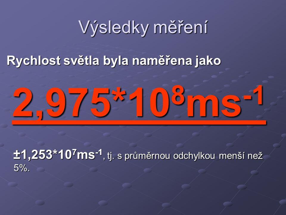 Výsledky měření Rychlost světla byla naměřena jako Rychlost světla byla naměřena jako 2,975*10 8 ms -1 ±1,253*10 7 ms -1, tj. s průměrnou odchylkou me