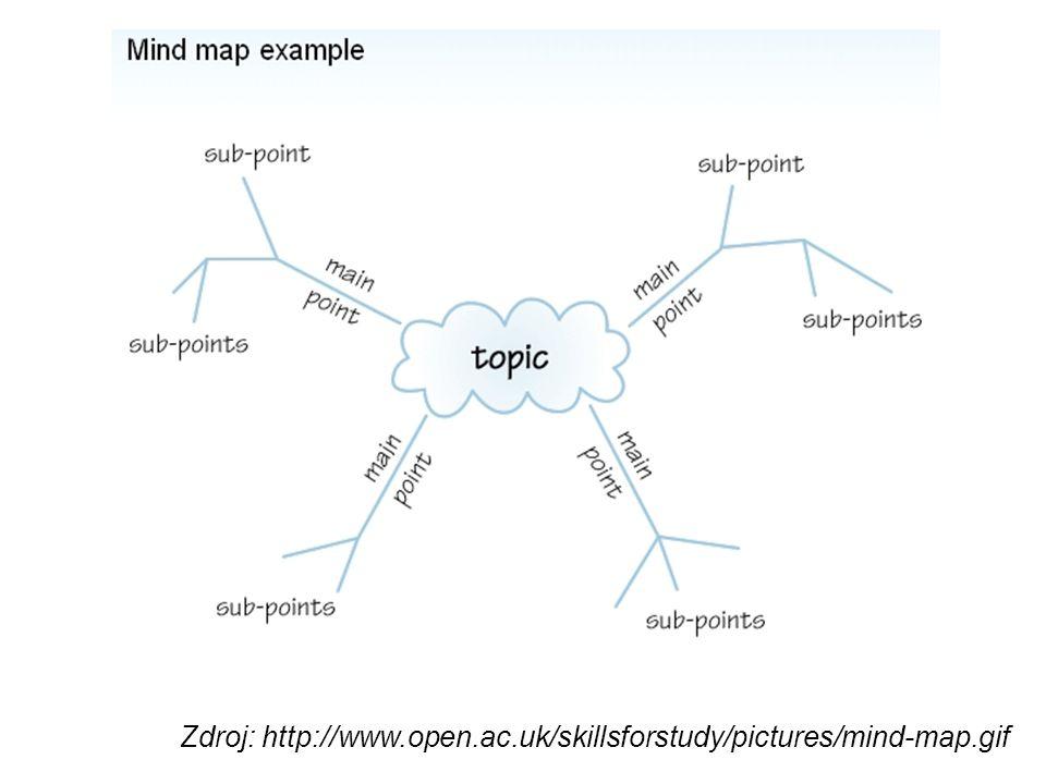 Zadání úkolu Vyhledání zdrojů k vybranému tématu Určení klíčových slov a otázek