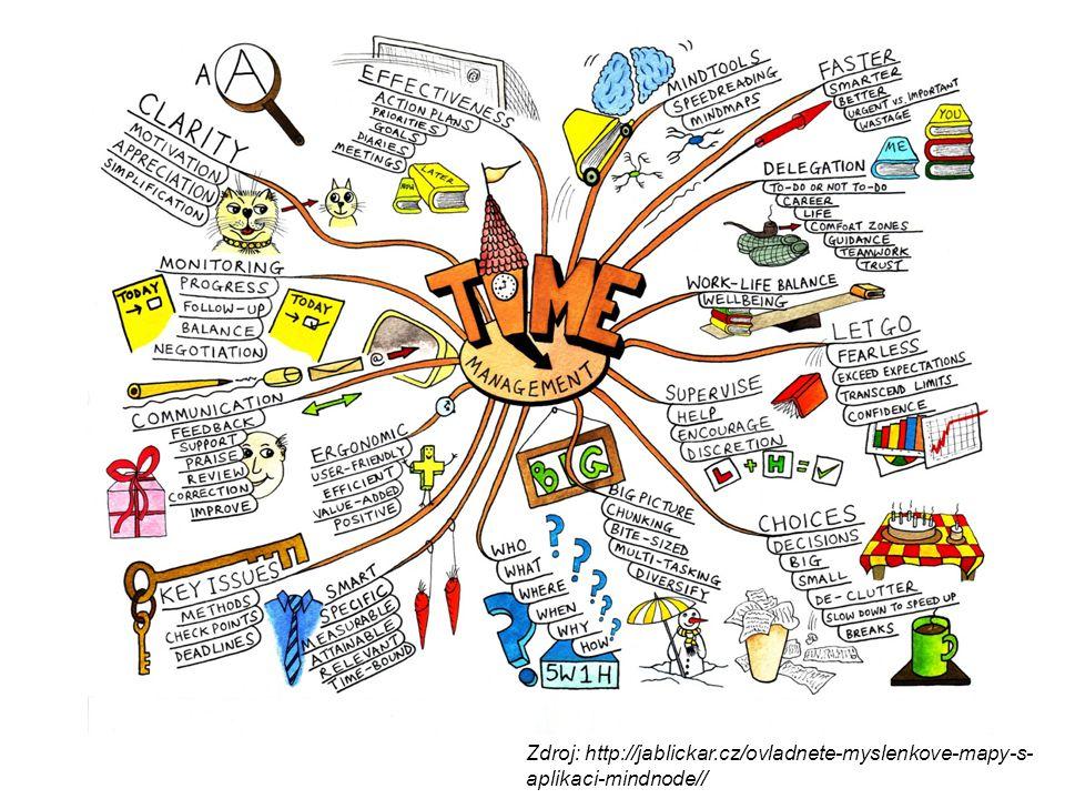 Zdroj: http://jablickar.cz/ovladnete-myslenkove-mapy-s- aplikaci-mindnode//