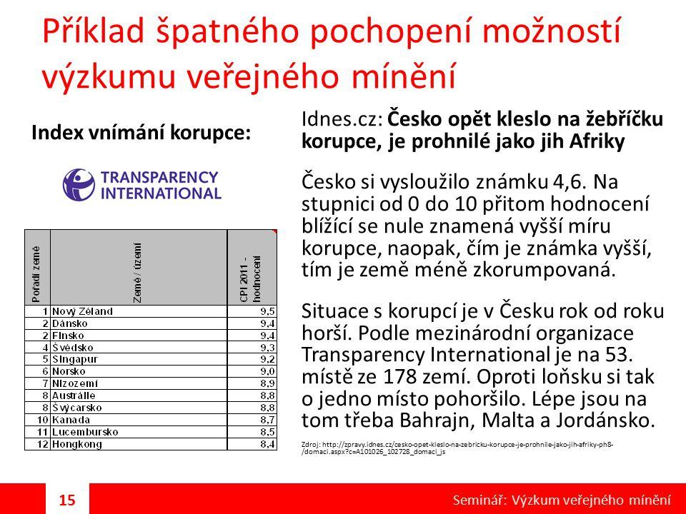 Příklad špatného pochopení možností výzkumu veřejného mínění Idnes.cz: Česko opět kleslo na žebříčku korupce, je prohnilé jako jih Afriky Česko si vys