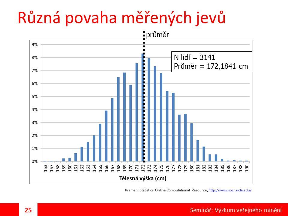 Různá povaha měřených jevů Pramen: Statistics Online Computational Resource, http://www.socr.ucla.edu/http://www.socr.ucla.edu/ N lidí = 3141 Průměr =
