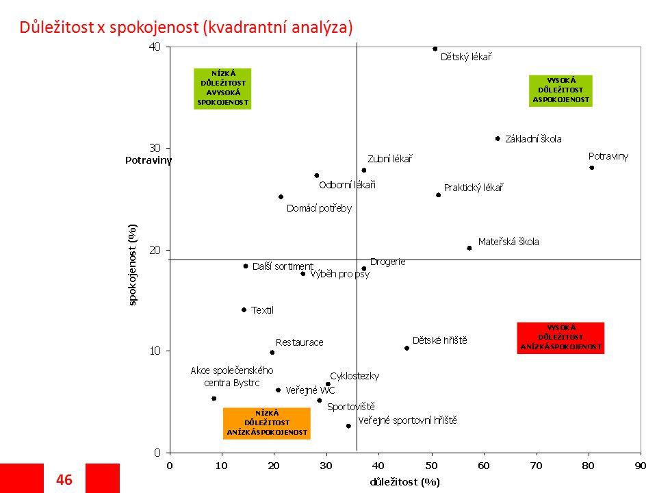 46 Seminář: Výzkum veřejného mínění Důležitost x spokojenost (kvadrantní analýza)