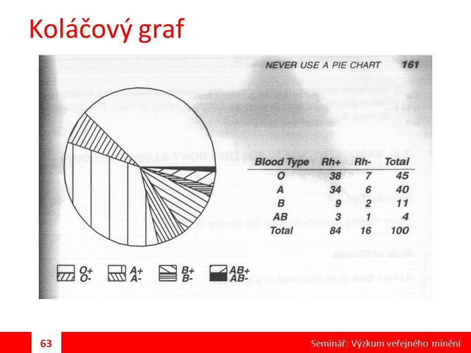 Koláčový graf 63 Seminář: Výzkum veřejného mínění