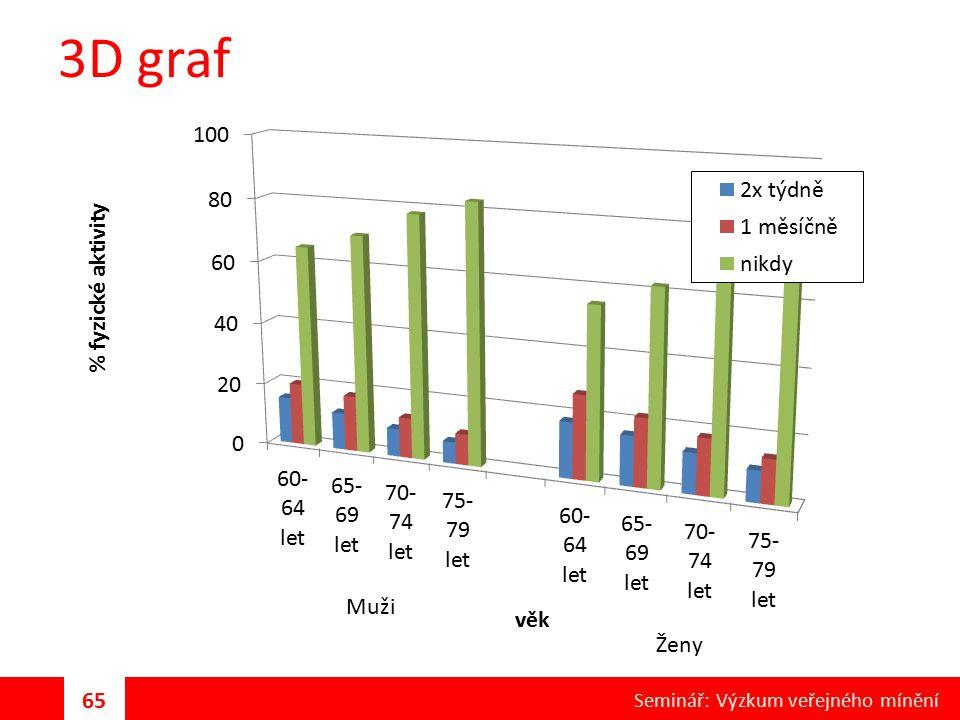 3D graf 65 Seminář: Výzkum veřejného mínění Muži Ženy