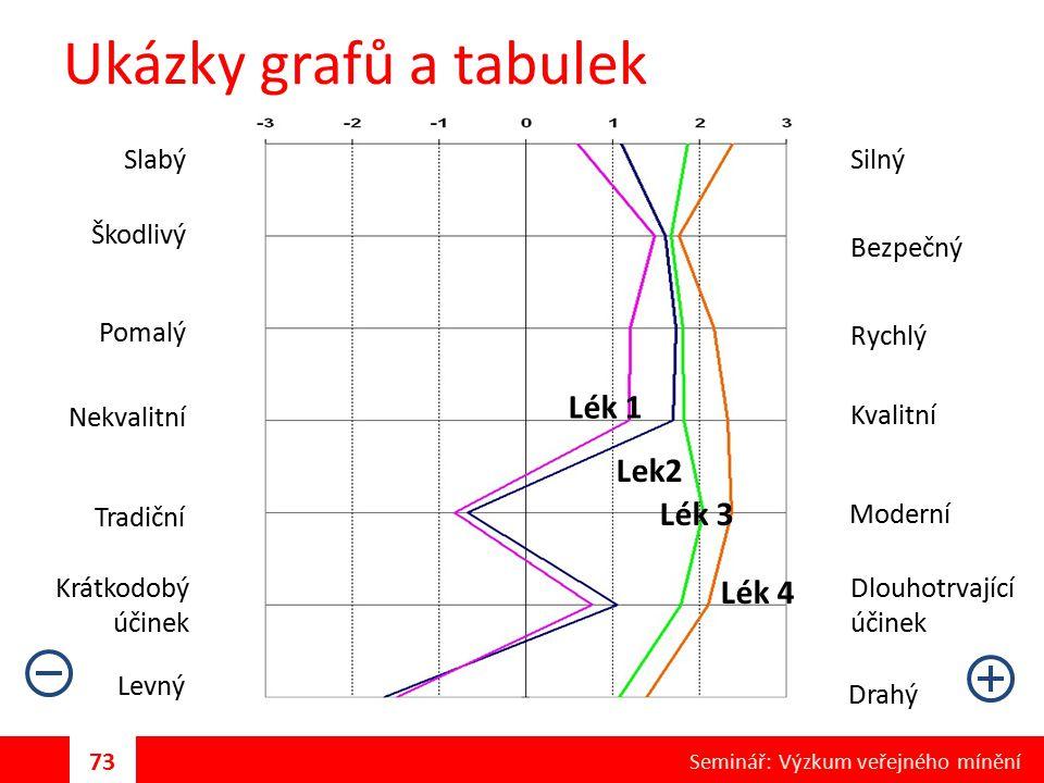 Ukázky grafů a tabulek Lék 1 Lek2 Lék 3 Slabý Rychlý Kvalitní Moderní Dlouhotrvající účinek Levný Lék 4 Bezpečný Silný Škodlivý Pomalý Nekvalitní Trad