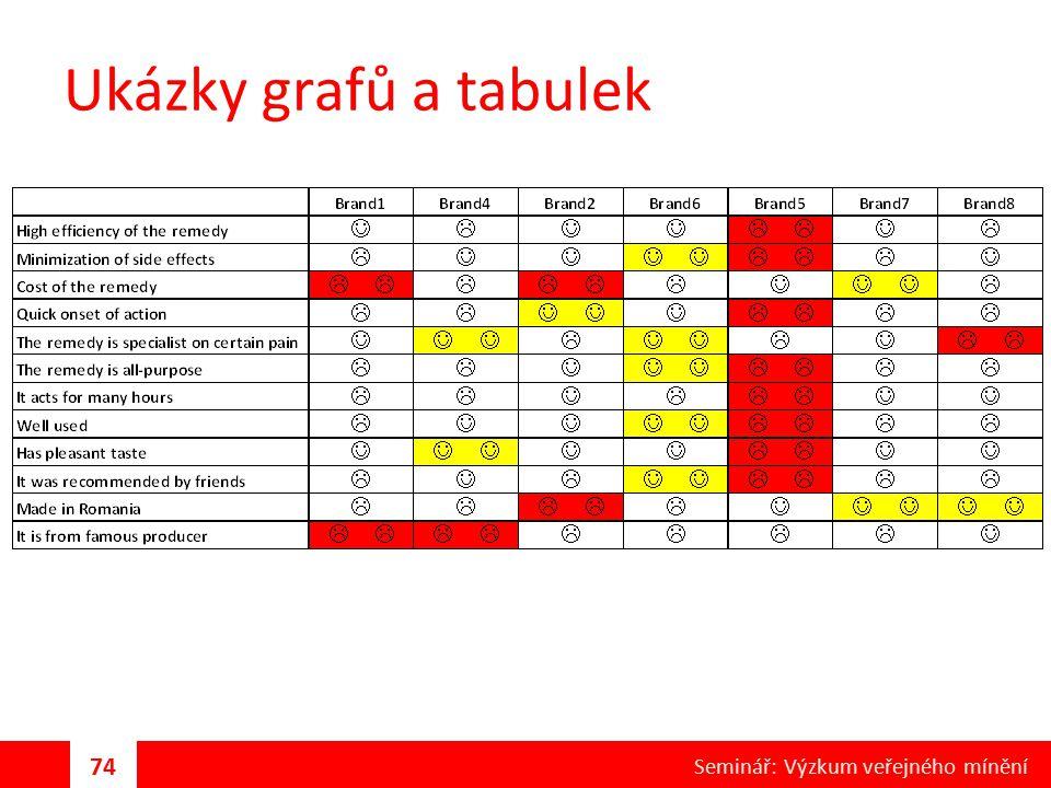 Ukázky grafů a tabulek 74 Seminář: Výzkum veřejného mínění