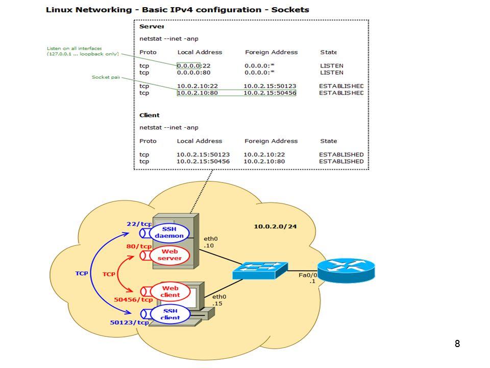 Seminář 12 Utilita netstat – některé volby Protokol TCP –t, protokol UDP –u Stav – Všechna aktivní spojení a naslouchající porty –a – Naslouchající porty –l – Naslouchající procesy –p Statistiky –s, rozhraní –i, směrovací tabulka –r Další volby man netstat 9