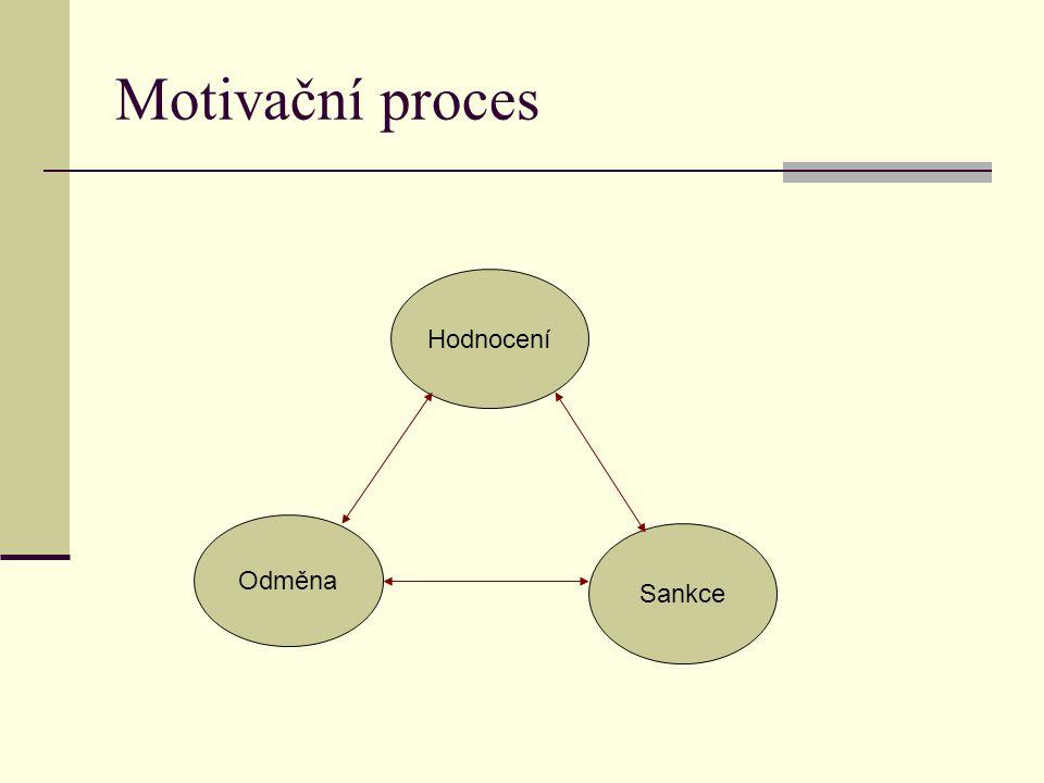Motivační proces Hodnocení Odměna Sankce