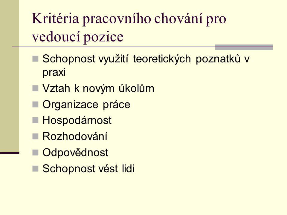 Kritéria pracovního chování pro vedoucí pozice Schopnost využití teoretických poznatků v praxi Vztah k novým úkolům Organizace práce Hospodárnost Rozh