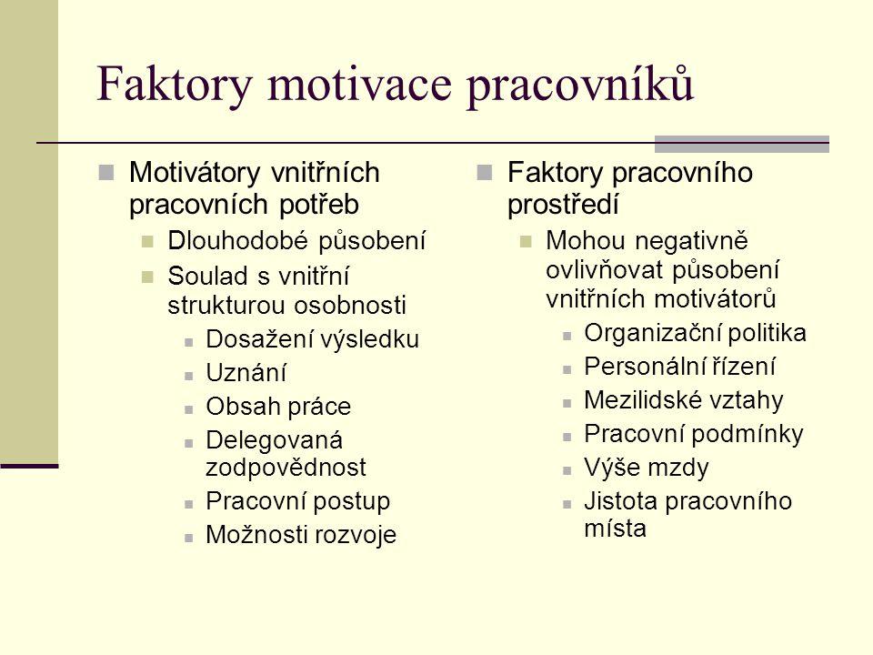 Faktory motivace pracovníků Motivátory vnitřních pracovních potřeb Dlouhodobé působení Soulad s vnitřní strukturou osobnosti Dosažení výsledku Uznání