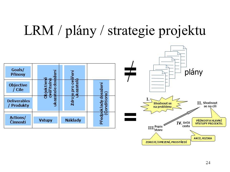 24 LRM / plány / strategie projektu = Objektivně ověřitelné ukazatele dosažení Vstupy Zdroje pro ověření ukazatelů Předpoklady dosažení (Conditions) Goals/ Přínosy Objective / Cíle Deliverables / Produkty Actions/ Činnosti Náklady Shodnout se na problému I.