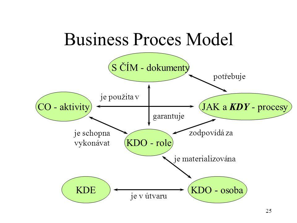25 Business Proces Model S ČÍM - dokumenty CO - aktivityJAK a KDY - procesy KDO - osoba je schopna vykonávat zodpovídá za garantuje je použita v KDE KDO - role je v útvaru je materializována potřebuje