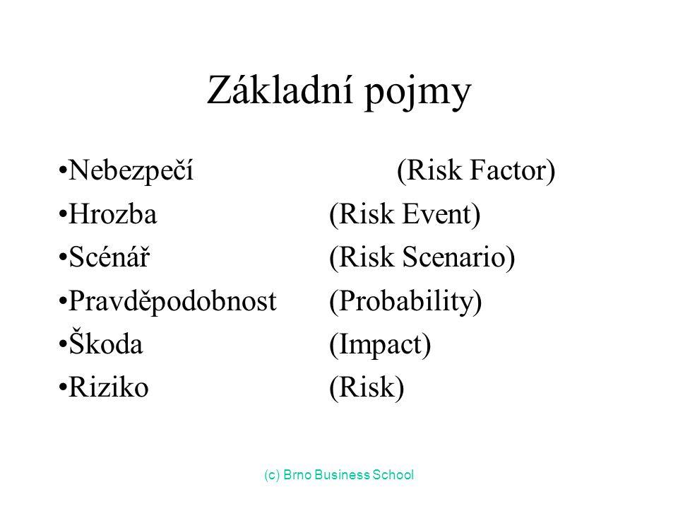 Základní pojmy Nebezpečí (Risk Factor) Hrozba (Risk Event) Scénář (Risk Scenario) Pravděpodobnost (Probability) Škoda (Impact) Riziko (Risk) (c) Brno Business School