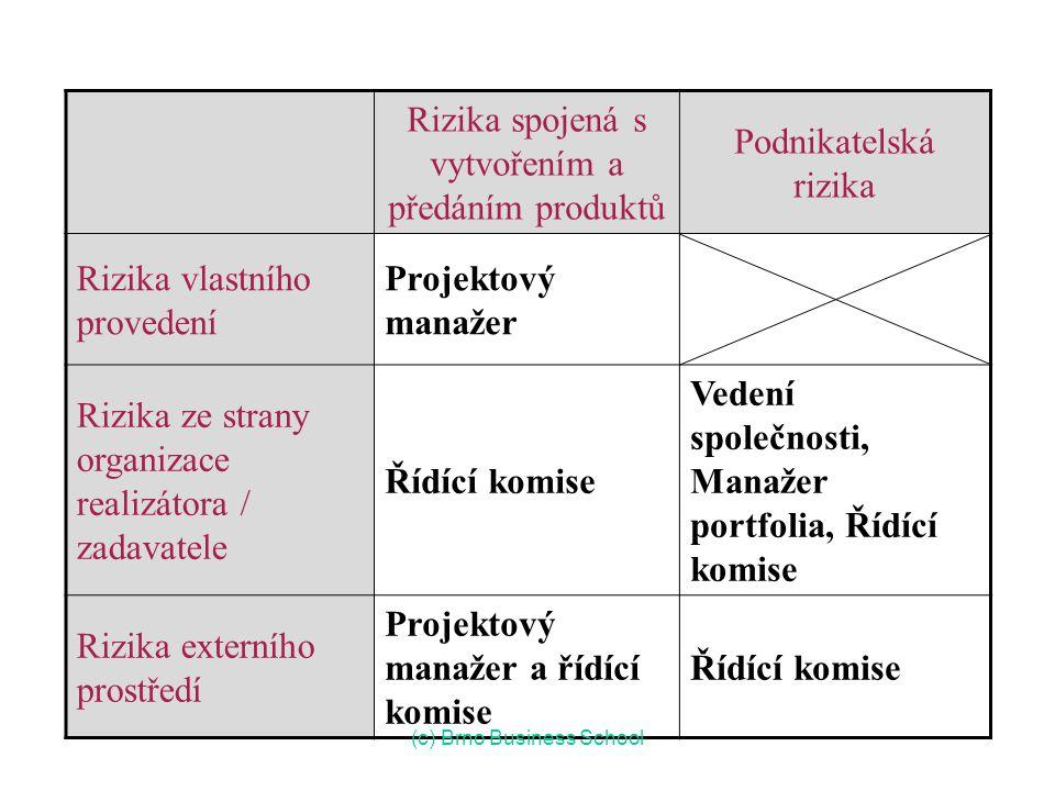 Řízení rizik : Odpovědnosti Rizika spojená s vytvořením a předáním produktů Podnikatelská rizika Rizika vlastního provedení Projektový manažer Rizika ze strany organizace realizátora / zadavatele Řídící komise Vedení společnosti, Manažer portfolia, Řídící komise Rizika externího prostředí Projektový manažer a řídící komise Řídící komise (c) Brno Business School