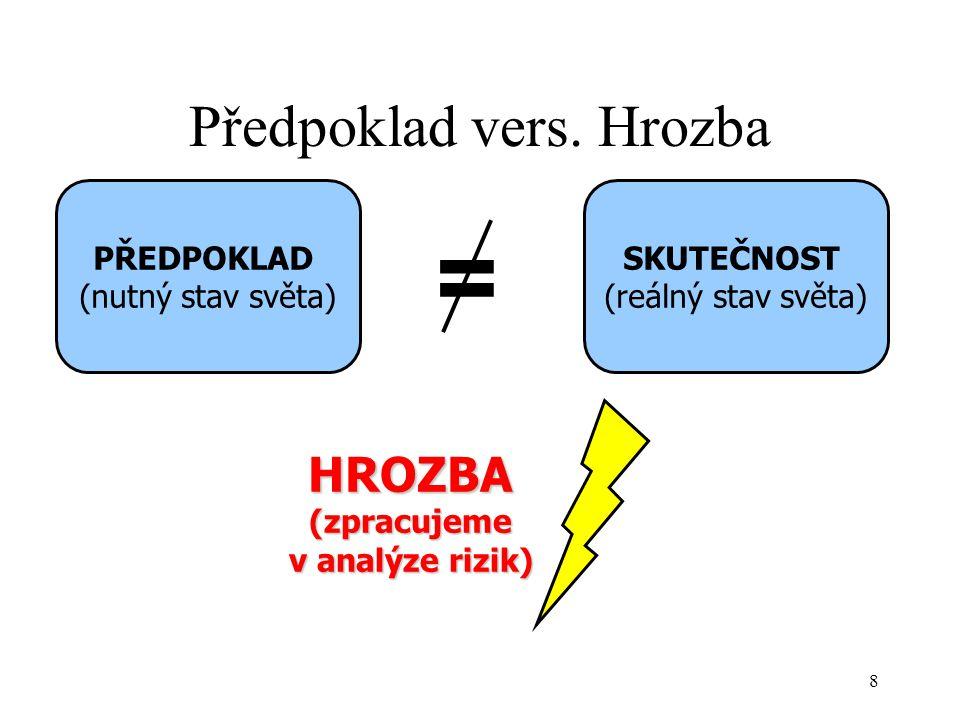 Nebezpečí Potenciální výskyt nepříznivé události Bude silná bouřka (c) Brno Business School