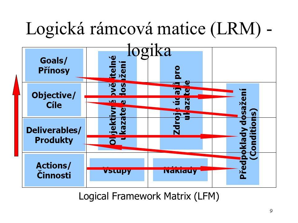 9 Objektivně ověřitelné ukazatele dosažení Vstupy Zdroje údajů pro ukazatele Předpoklady dosažení (Conditions) Goals/ Přínosy Objective/ Cíle Deliverables/ Produkty Actions/ Činnosti Náklady Logical Framework Matrix (LFM) Logická rámcová matice (LRM) - logika