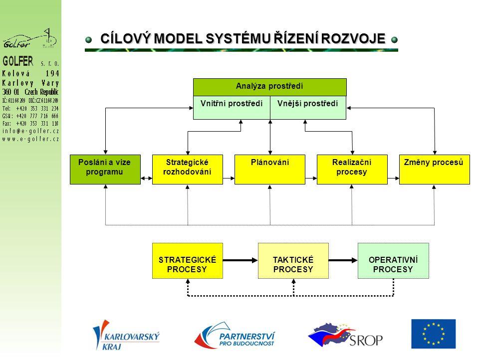 Vnitřní prostředíVnější prostředí Analýza prostředí Strategické rozhodování Poslání a vize programu Realizační procesy Změny procesůPlánování STRATEGICKÉ PROCESY TAKTICKÉ PROCESY OPERATIVNÍ PROCESY CÍLOVÝ MODEL SYSTÉMU ŘÍZENÍ ROZVOJE