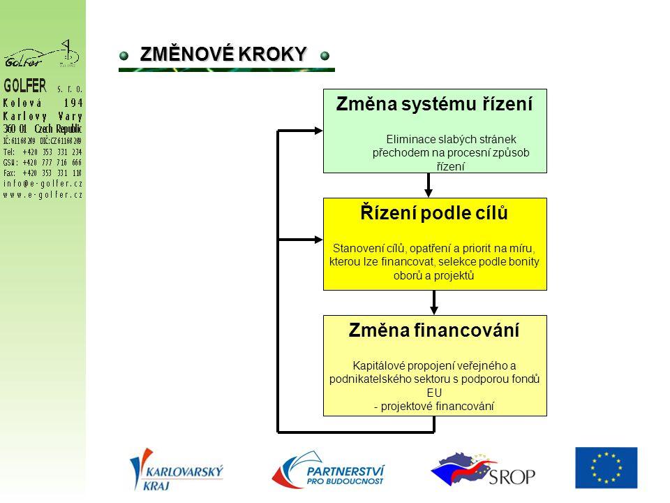 ZMĚNOVÉ KROKY Změna systému řízení Eliminace slabých stránek přechodem na procesní způsob řízení Řízení podle cílů Stanovení cílů, opatření a priorit na míru, kterou lze financovat, selekce podle bonity oborů a projektů Změna financování Kapitálové propojení veřejného a podnikatelského sektoru s podporou fondů EU - projektové financování
