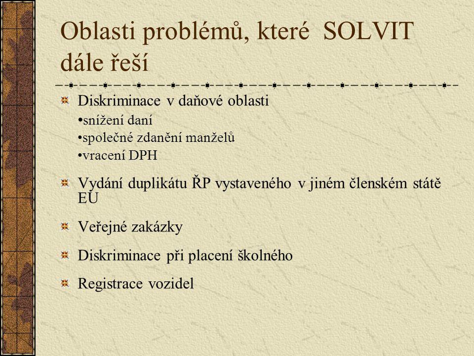Oblasti problémů, které SOLVIT dále řeší Diskriminace v daňové oblasti snížení daní společné zdanění manželů vracení DPH Vydání duplikátu ŘP vystaveného v jiném členském státě EU Veřejné zakázky Diskriminace při placení školného Registrace vozidel