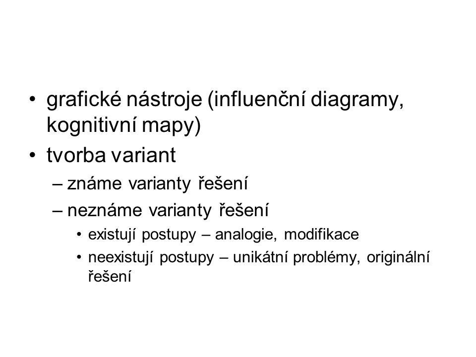 grafické nástroje (influenční diagramy, kognitivní mapy) tvorba variant –známe varianty řešení –neznáme varianty řešení existují postupy – analogie, m