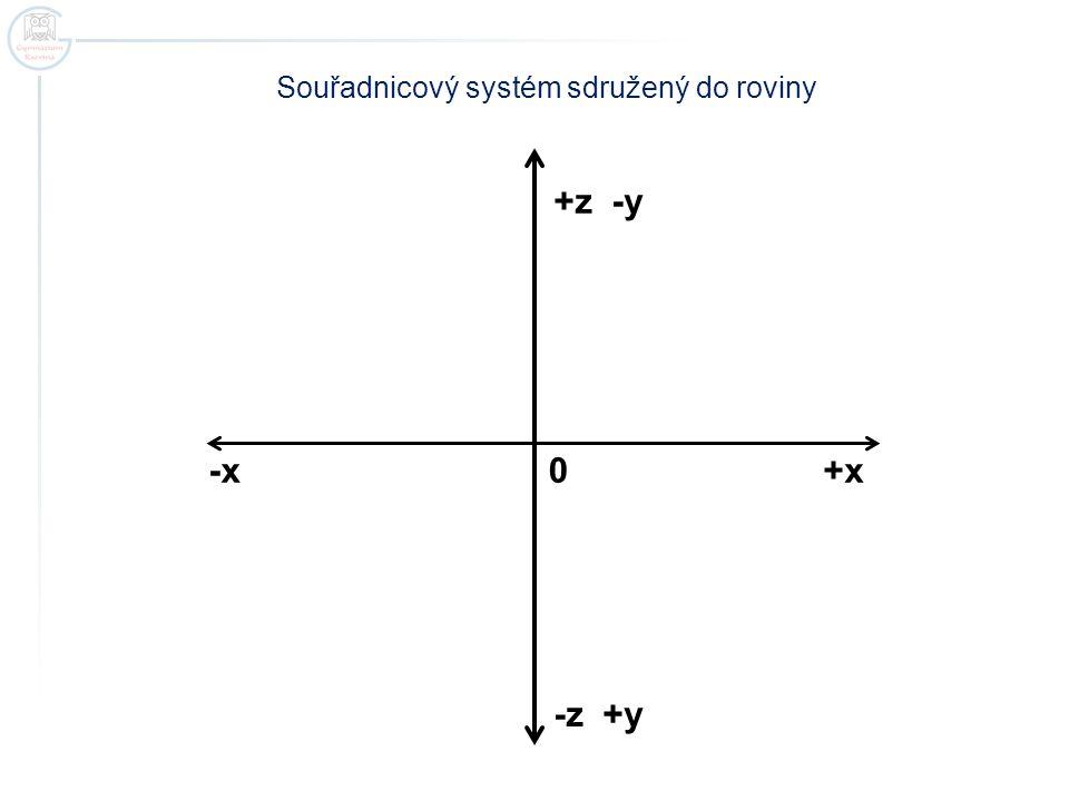 +z -y -z +y +x -x 0 Souřadnicový systém sdružený do roviny