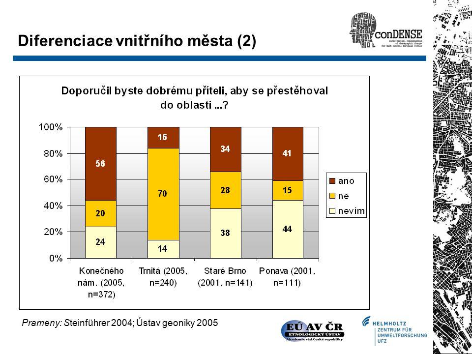 Diferenciace vnitřního města (2) Prameny: Steinführer 2004; Ústav geoniky 2005