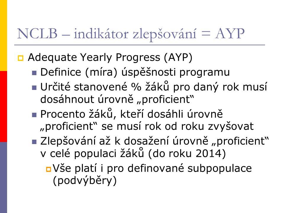 """NCLB – indikátor zlepšování = AYP  Adequate Yearly Progress (AYP) Definice (míra) úspěšnosti programu Určité stanovené % žáků pro daný rok musí dosáhnout úrovně """"proficient Procento žáků, kteří dosáhli úrovně """"proficient se musí rok od roku zvyšovat Zlepšování až k dosažení úrovně """"proficient v celé populaci žáků (do roku 2014)  Vše platí i pro definované subpopulace (podvýběry)"""