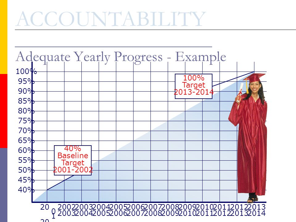 Adequate Yearly Progress - Example 20 0 1 20 0 2 2003 2004 2005 2006 2007 2008 2009 2010 2011 2012 2013 2014 100% 95% 90% 85% 80% 75% 70% 65% 60% 55% 50% 45% 40% Baseline Target 2001-2002 100% Target 2013-2014 ACCOUNTABILITY