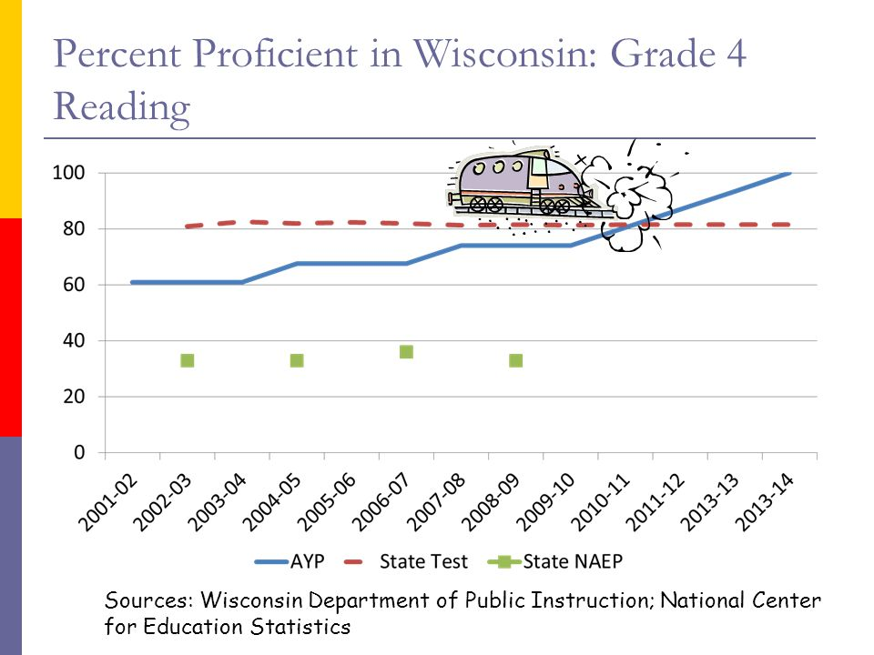 Percent Proficient in Wisconsin: Grade 4 Reading Sources: Wisconsin Department of Public Instruction; National Center for Education Statistics