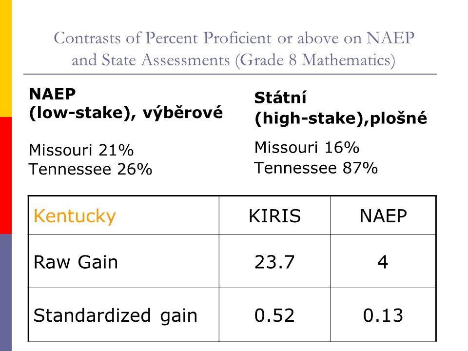 Contrasts of Percent Proficient or above on NAEP and State Assessments (Grade 8 Mathematics) NAEP (low-stake), výběrové Missouri 21% Tennessee 26% Státní (high-stake),plošné Missouri 16% Tennessee 87% KentuckyKIRISNAEP Raw Gain23.74 Standardized gain0.520.13