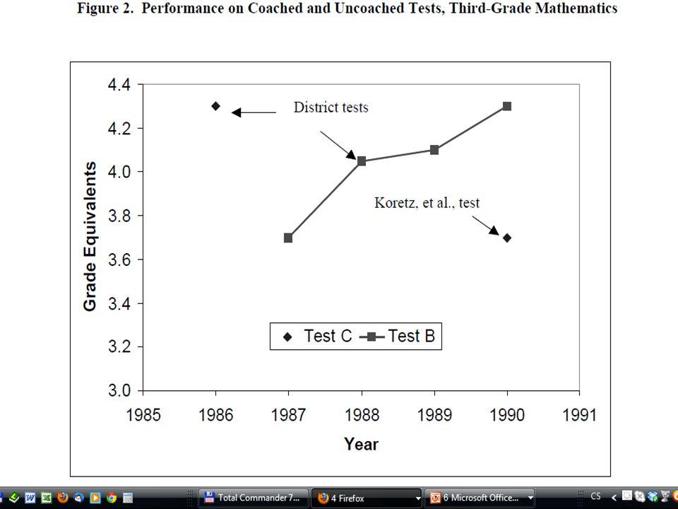Evaluace efektů NCLB? Grade 4 Math Achievement Source: Dee and Jacob, 2009. After NCLB Before NCLB