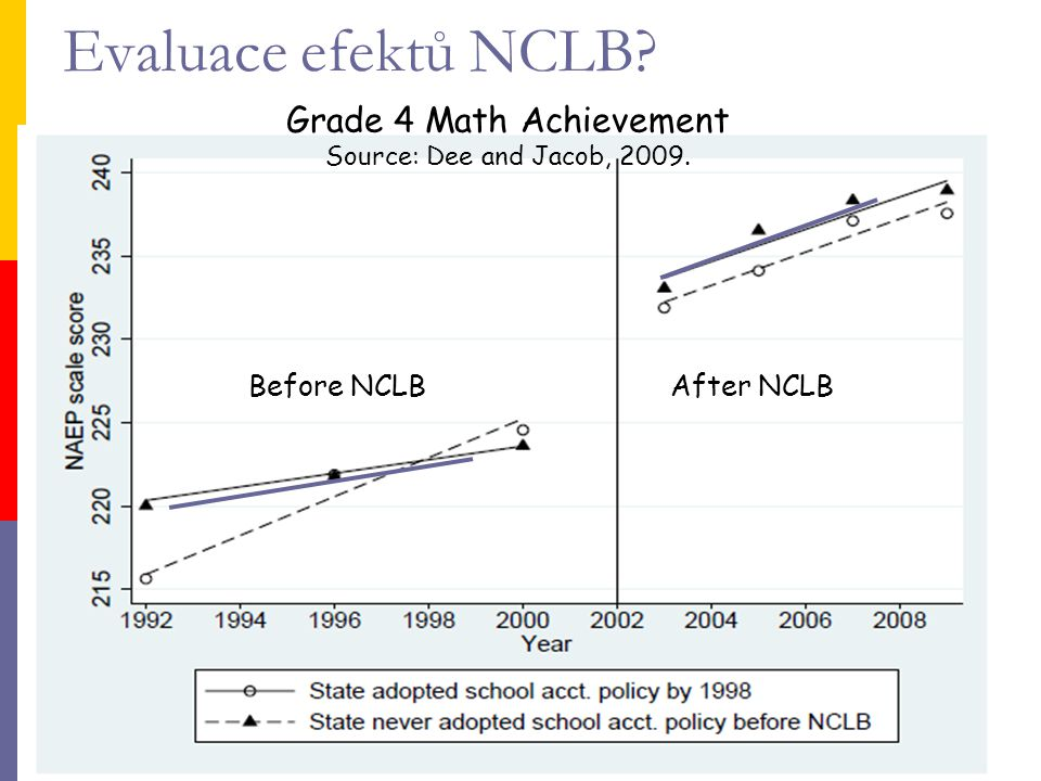 Evaluace efektů NCLB? Grade 4 Math Achievement Source: Dee and Jacob, 2009. After NCLB Before NCLB