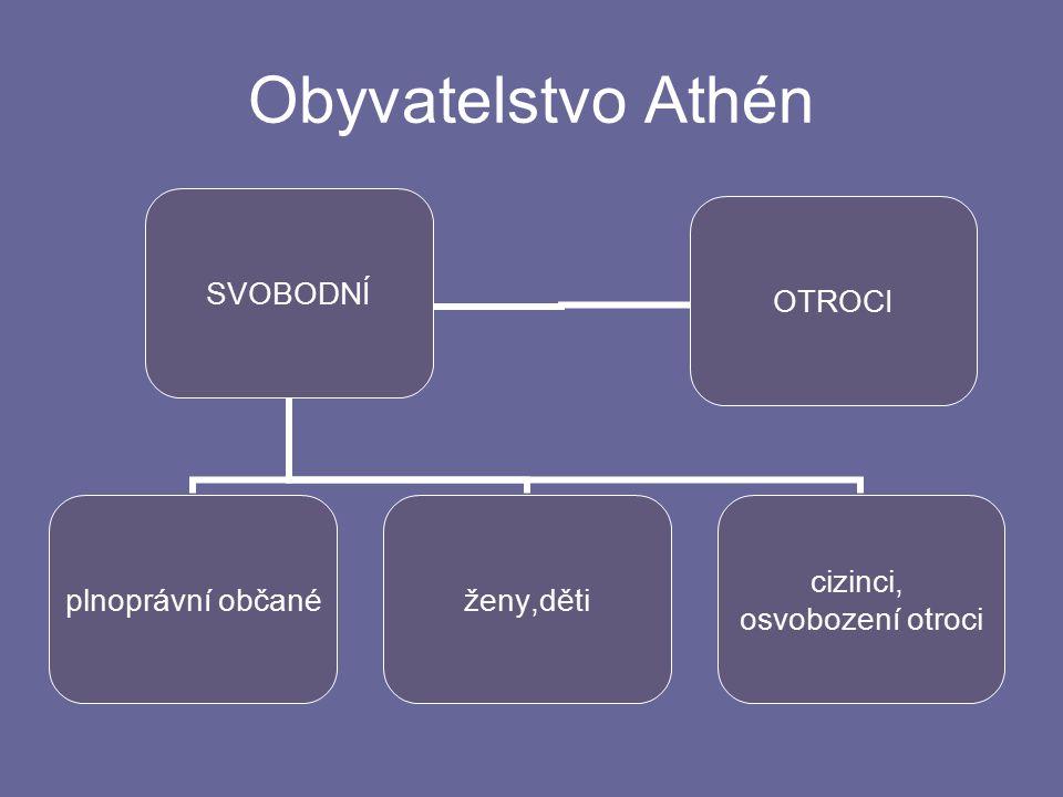 Obyvatelstvo Athén SVOBODNÍ plnoprávní občané ženy,děti cizinci, osvobození otroci OTROCI