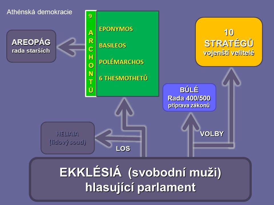 EKKLÉSIÁ (svobodní muži) hlasující parlament 10STRATÉGŮ vojenští velitelé BÚLÉ Rada 400/500 příprava zákonů HELIAIA (lidový soud) 9 99ARCHONTŮARCHONTŮ
