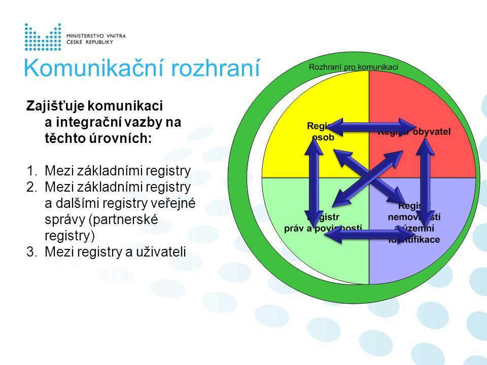 Komunikační rozhraní Zajišťuje komunikaci a integrační vazby na těchto úrovních: 1.Mezi základními registry 2.Mezi základními registry a dalšími registry veřejné správy (partnerské registry) 3.Mezi registry a uživateli