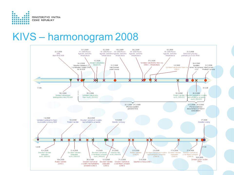 KIVS – harmonogram 2008